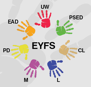 EYFS-SEVEN-AREAS-GRAPHIC2.jpg